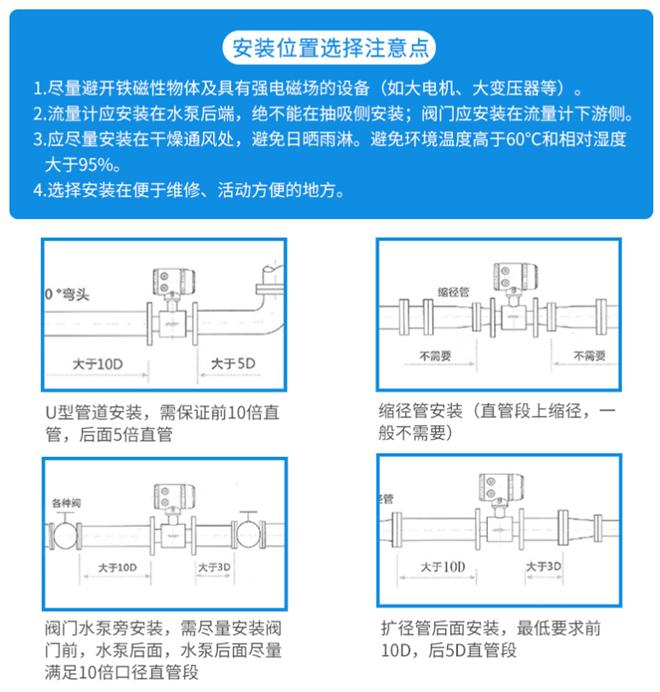 分體型安裝位置點的選擇方式