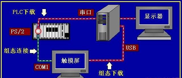 西门子plc模块 西门子触摸屏代理商