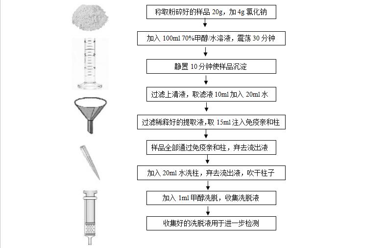 凯斯科黄曲霉毒素B1免疫亲和柱3ml真菌毒素检测试剂盒厂家价格