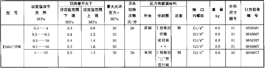 D505/7D压力控制器0816919