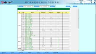 铜仁凤凰机场电力监控系统的设计与应用
