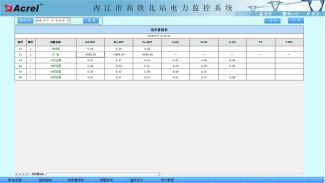 内江北站电力监控系统的设计与应用