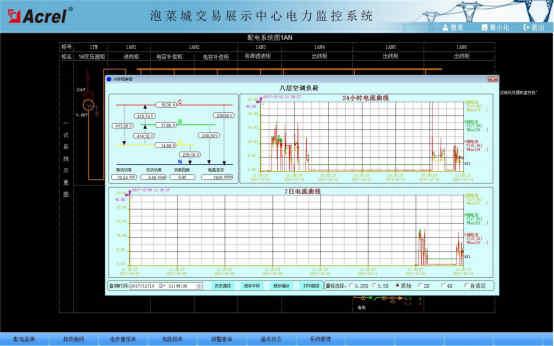 眉山泡菜城交易展示中心电力监控系统的设计及应用