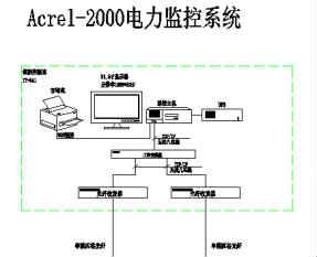龙光世纪电力监控系统的设计与应用