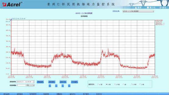 贵州仁怀民用机场电力监控系统的设计及应用