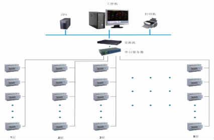 江西工商职业技术学院向塘校区项目远程预付费电能管理系统的设计与应用