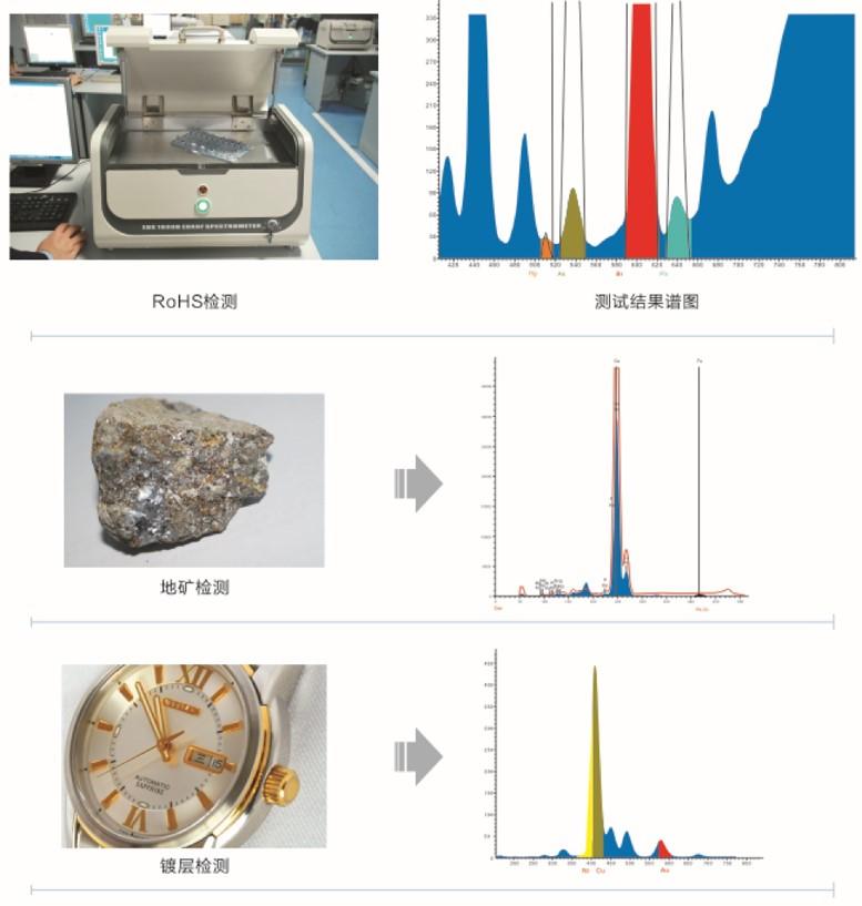 EDX 1800B 能量色散X荧光光谱仪